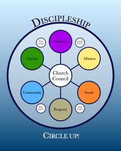 Central Baptist Circle Model