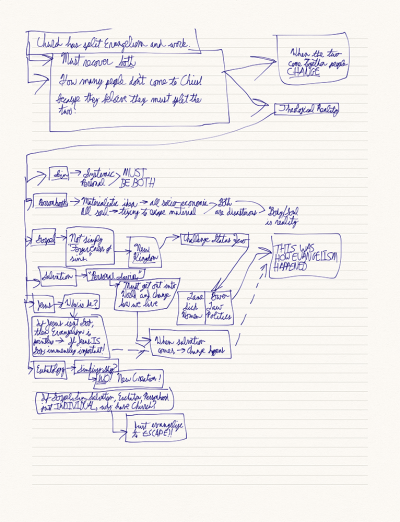 Note map created with Notability