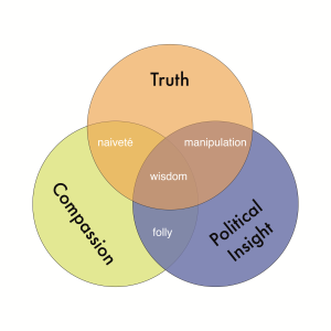 Venn of Valley Politic - Truth, Compassion, Poltiical Insight