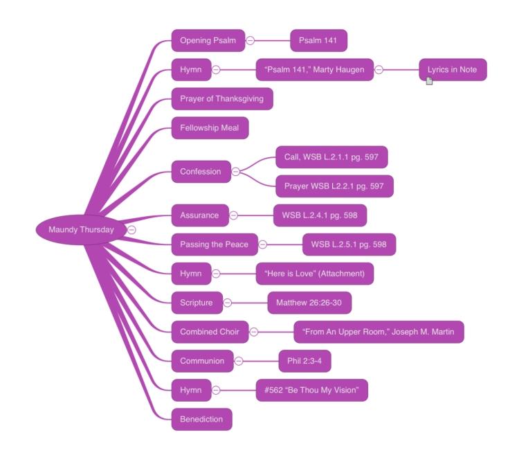 A mind map depicting a Maundy Thursday service.