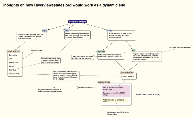 A Scapple map depicting the various levels of managing a WordPress site.